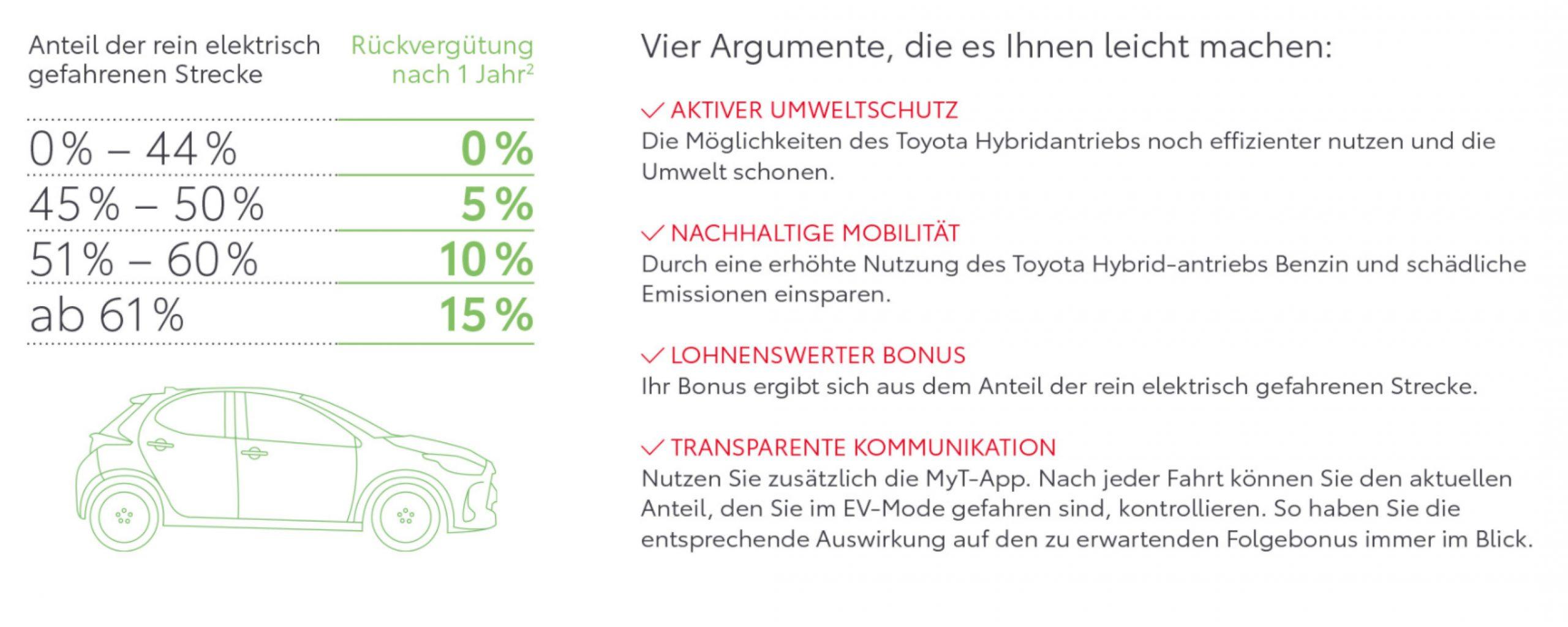 Hybridversicherung_Rückvergütung